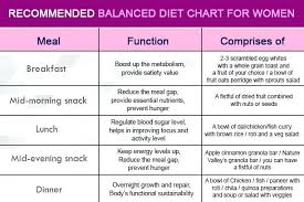 Diet Chart For Heart And Diabetic Patients 57 Valid Diabetes Diet Chart For Indians In Hindi