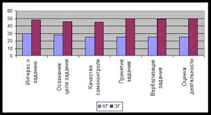 Дипломная работа Особенности организации трудового воспитания  Дипломная работа Особенности организации трудового воспитания детей в ДОУ ru