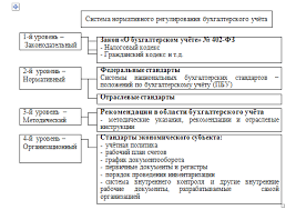 Система нормативного регулирования бухгалтерского учёта в  Рисунок 3 Система нормативного регулирования бухгалтерского учёта в Российской Федерации С момента вступления в силу указанного закона практика учёта в
