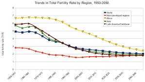 Total Fertility Rate Wikipedia