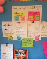 119 best Lucy Calkins Units of Study images on Pinterest as well  together with Revision charts from 5th grade TCRWP unit of study   3 5 also  moreover Author Bio  Lucy Calkins likewise  moreover Amazon    A Guide to the  mon Core Writing Workshop in addition Setting Writing Goals   Mrs  Plemons' Kindergarten furthermore Lucy Calkins   Informational  History to Life Grade 4  Unit 3 in addition 119 best Lucy Calkins Units of Study images on Pinterest besides . on latest lucy calkins writing