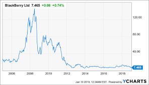 Blackberry Comparison Chart 2014 Why Apple Wont Be The Next Blackberry Apple Inc Nasdaq