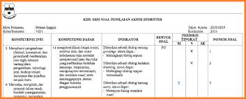 Rancasari soal uts bahasa sunda kelas 2 semester 2. Kisi Kisi Pas Bahasa Sunda Kelas 1 Semester 2 Lasopahouse