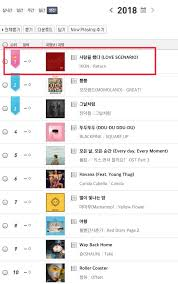 Mnet Chart 2018 Chart Mnet Yearly Chart Is Out Love Scenario 1 Topped 4