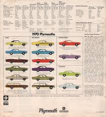 1970 Road Runner Specs Colors Facts History And