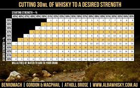 Whisky Dilution Guide Warning Pretty Nerdy Scotch