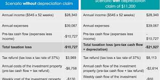 The Value Of A Depreciation Schedule Do You Have One
