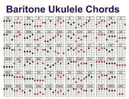 Tenor Guitar Chord Chart Baritone Ukulele Chord Chart Ukulele Chords Ukulele