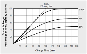 Car Battery Charging Time Chart Charging Batteries At High And Low Temperatures Battery