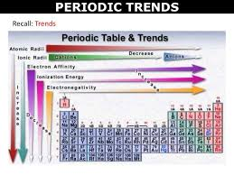 04 Periodic Trends Electron Affinity Period Periodic Table