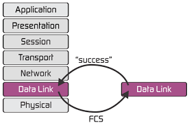 Data Link Layer Datalink Layer In Osi Networking Model