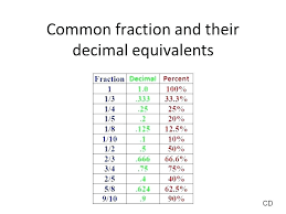 Minutes To Percentage Chart Unfolded Fraction Equivalency Chart Printable Decimal To