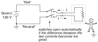 lessons in electric circuits volume i dc chapter 3 such devices are called ground fault current interruptors or gfcis for short outside north america the gfci is variously known as a safety switch
