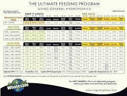 Hesi Soil Chart Disclosed Hesi Nutrients Chart 2019