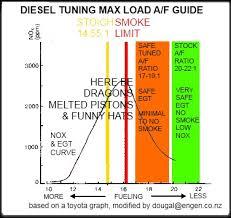 Diesel Tuning. A/F Ratios etc.