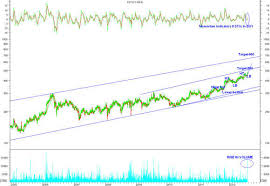 Sharekhan Live Chart Hul May Hit A Target Of Rs 500 In Short Term Sharekhan