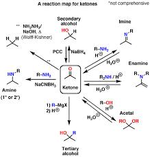 78 Clean Organic Reactions Chart
