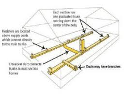 mobile home repair diy help mobile home duct work double wide mobile home duct work crossover layout diagram picture
