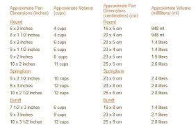 Saucepan Size Chart Pan Sizes Joyofbaking Com