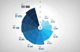 Coxcomb Chart Tableau Polar Area Chart Data Viz Project