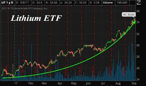 Lrttf Chart Supply Demand Trump All Stock Report