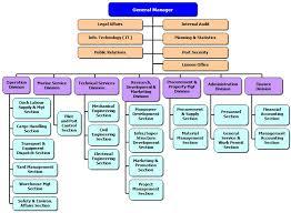 Port Authority Org Chart Massawa Port Authority Orgnizational Structure
