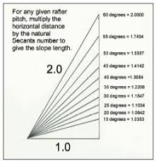 Hip Rafter Size Chart Uk Conversion Of Plan To Pitched Dimensions