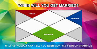 When I Will Get Married Prediction Kundali Reading For