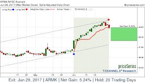 Aramark Stock Chart Nyse Armk Aramark Stock Gains 5 24 On Jun 29 2017 A