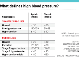 Hypertension Guidelines Chart 5 Things You Need To Know About Hypertension Singapore News