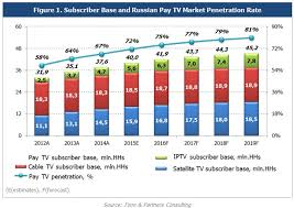 Cable tv market penetration