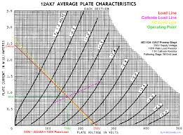 12ax7 Tube Comparison Chart Drawing Load Lines