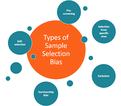 Sample Selection Bias - Definition, How ...