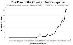 Charting Charts Chart Marginal Revolution