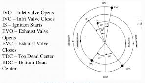 what is the valve timing diagram for a 4 stroke engine? quora si engine valve timing diagram in a piston engine , the valve timing is the precise timing of the opening and closing of the valves