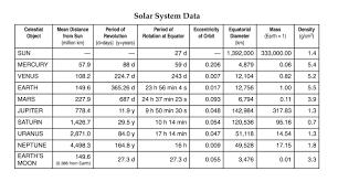 Solar System Chart Worksheet Hmxearthscience The Solar System