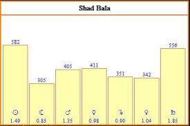 Shadbala Chart Shad Bala Graph Dance Of The Cosmos Vedic Astrology