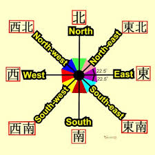 feng shui colors direction elememts. Note:- For The Range Of Each Direction Is 22.5 Degree On Either Side. Refer To Example As Above - Easterly Direction. (purple Color) Feng Shui Colors Elememts