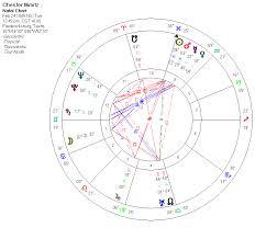 Jake Paul Birth Chart Chester Nimitz Fadi Mazboudi