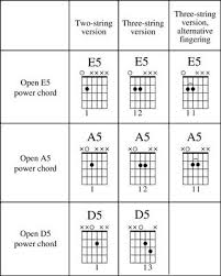 Power Chords For Dummies G Man In 2019 Power Chord Best
