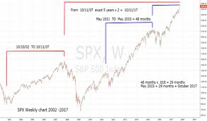 Time Cycles Point To 10 11 17 As Major Stock Market Top For