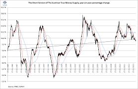 True Money Supply Chart Ecpofi Economics Politics Finance Introducing The Short