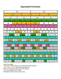 Equivalent Fractions Bars Chart Equivalent Fractions Chart