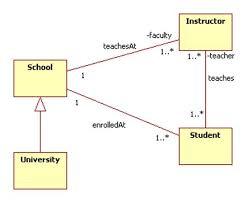 Domain Model Domain Modeling