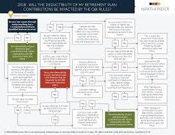 Retirement Plans Plan Mparison Chart Irs Self Employed