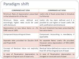 Depreciation As Per Schedule Ii Of Companies Act Ppt Video