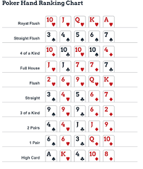 Printable Poker Hands Chart 30 Unexpected Hand Ranking Chart