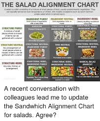 Salad Chart The Salad Alignment Chart A Salad Is A Dish Consisting Of A