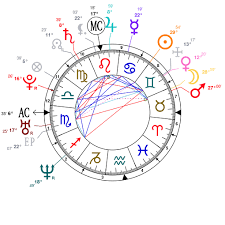 Scott Walker Birth Chart Astrology And Natal Chart Of Chris Pratt Actor Born On