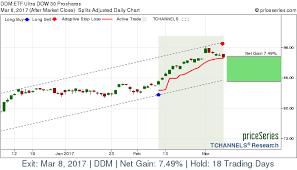 Ddm Chart Etf Ddm Ultra Dow 30 Proshares Stock Gains 7 49 On Mar 8
